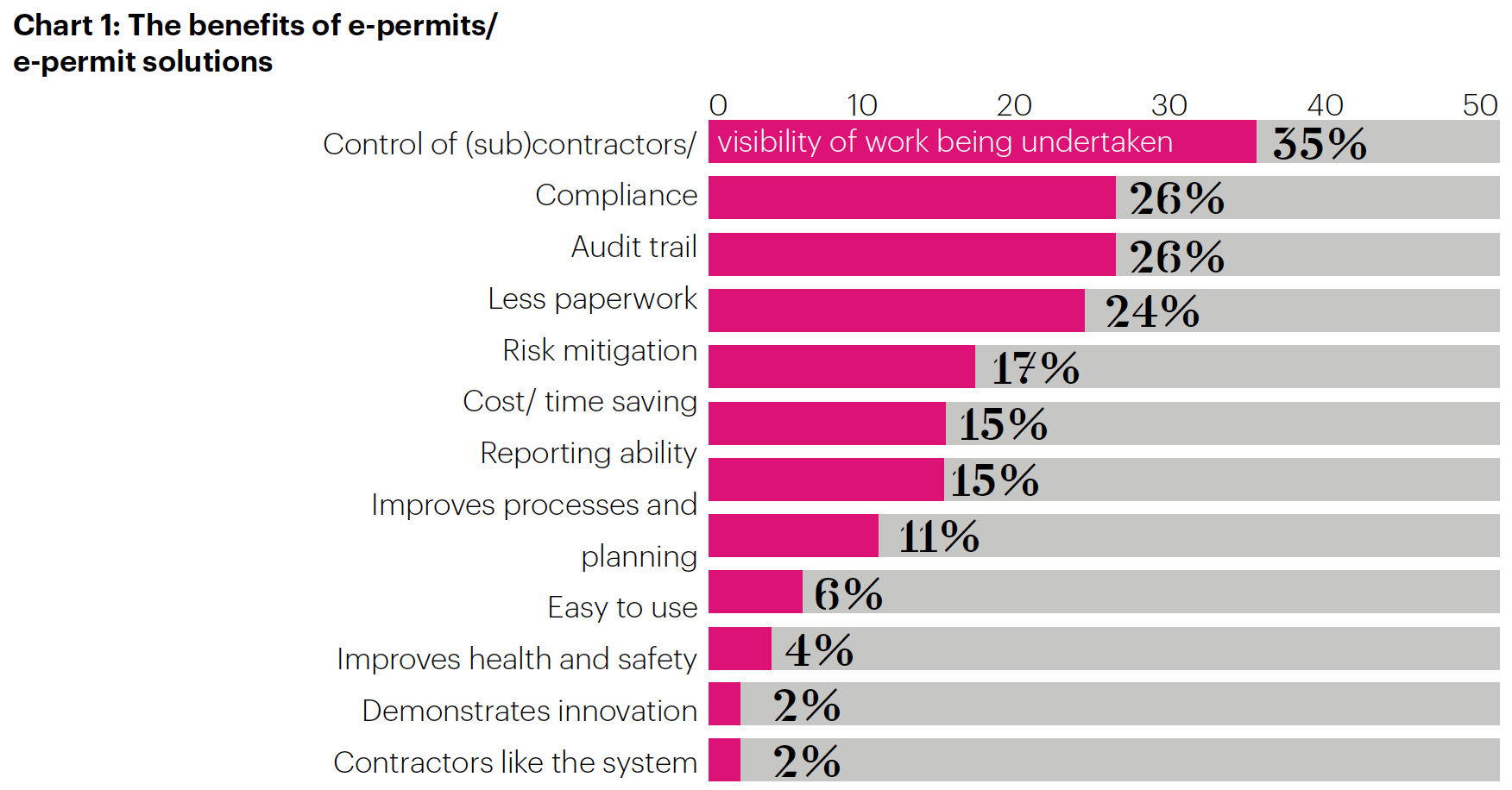Benefits of e-permits