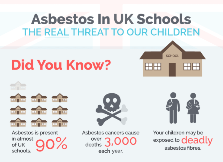 Asbestos in UK Schools - An Infographic
