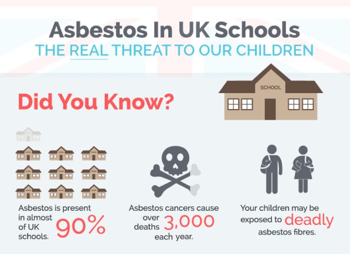 Asbestos in UK Schools - An Infographic
