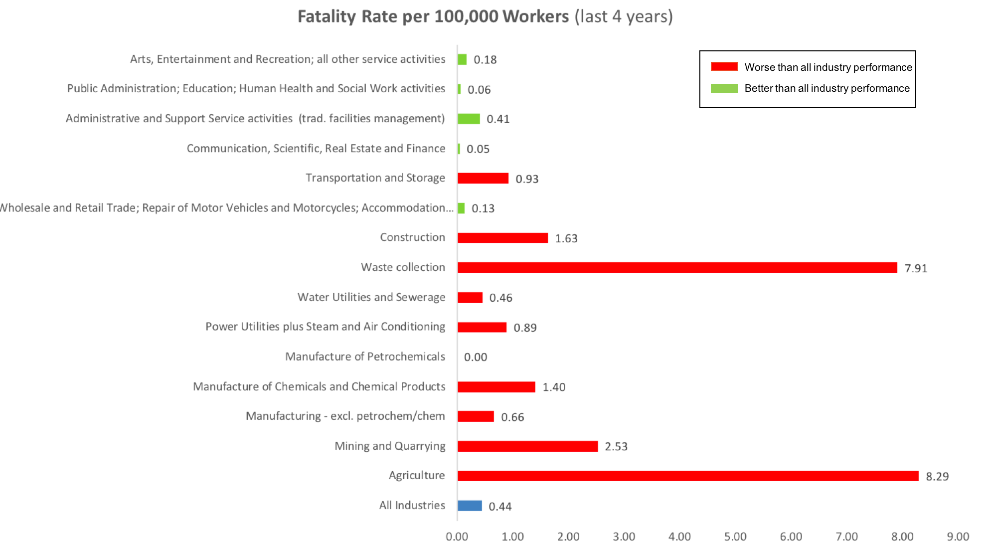 4 Year Fatality Rates by Sector