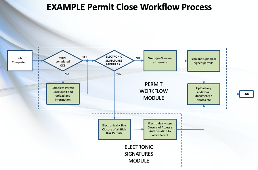 Example Permit Close Workflow Process