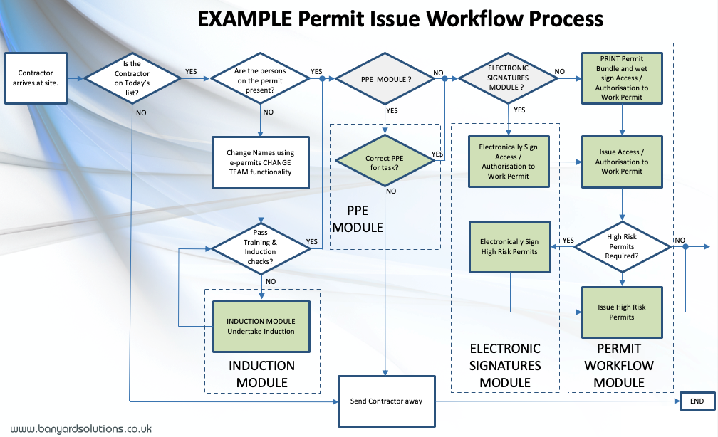 Example permit issue workflow process