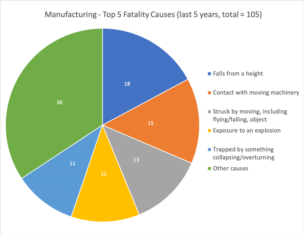 pie chart showing causes of fatal injury in the UK manufacturing sector