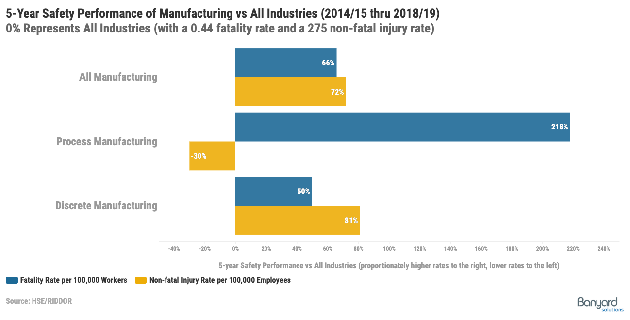safety performance in manufacturing vs all industries