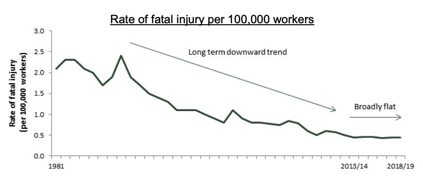 UK Fatality Rates 1981-2019